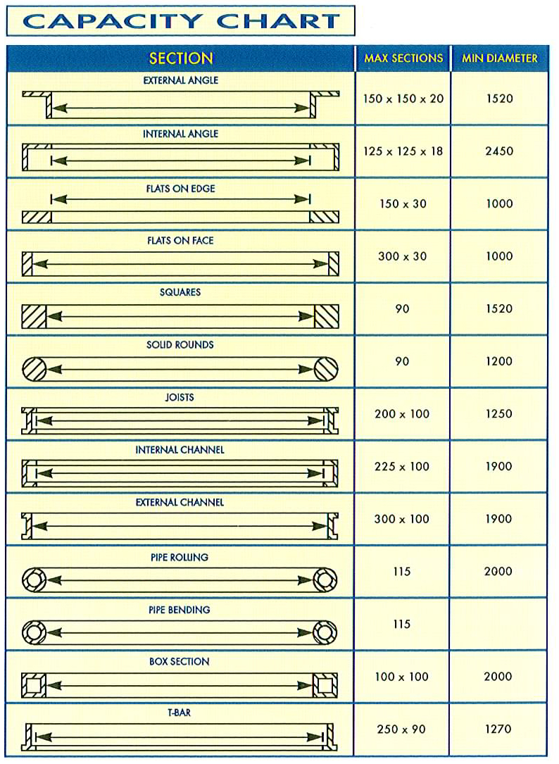 capacity chart